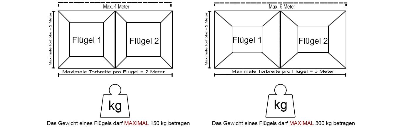 eine Zeichnung für die zulässigen größen und gewichte die pro tor(flügel) eingehalten werden sollen