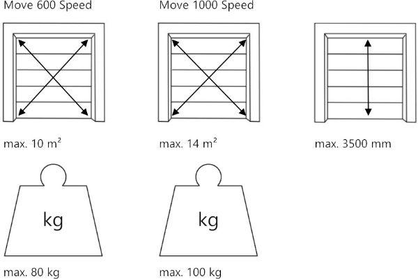 Den passenden Move Garagentorantrieb je nach Torgrösse und Torgewicht bestimmen