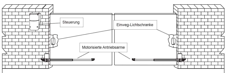 Illustration eines Drehtors an einer Mauer mit Antrieb und Beschriftung