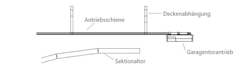 Beschriftete Zeichnung von Garagentorantrieb, Deckenabhängung, Schiene und Sektionaltor