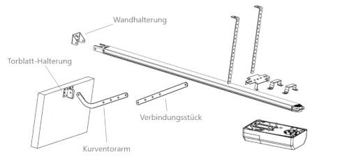 Illustration von Torblatt, Kurventorarm, Tormitnehmer, Garagentorantrieb und Schiene